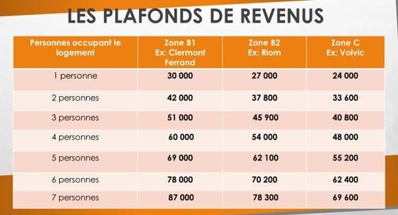 auvergne immobilier credits courtier